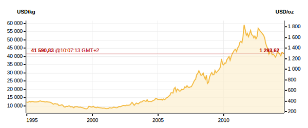 wykres ceny zlota 20 lat analiza